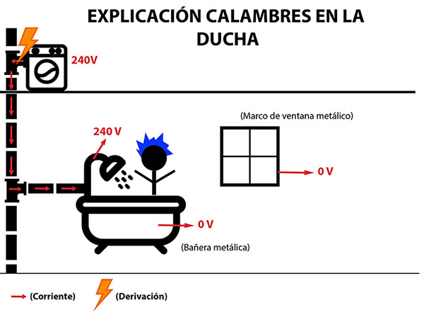 electrocucion
