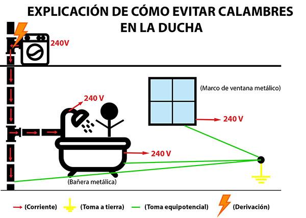 Por qu mi ducha da calambre energ as el ctricas y proyectos for Como funciona una regadera electrica